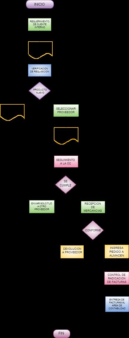 Caso de estudio aserra on emaze diagrama de flujo proceso de compras ccuart Image collections