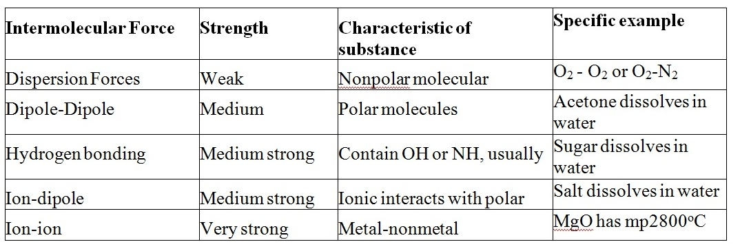 Intermolecular forces worksheet 1 answer key