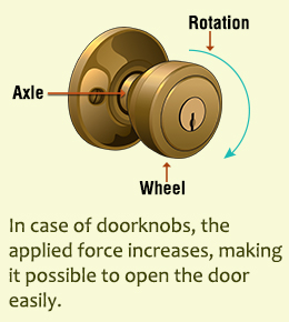 doorknob simple machine