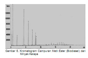 Pembuatan biodiesel untuk mengidentifikasi campuran metil ester biodiesel yang diperoleh dari reaksi metanolisis minyak kelapa maka dilakukan analisis dengan menggunakan gas ccuart Image collections