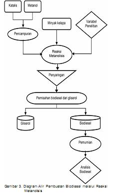 Pembuatan biodiesel diagram alir ccuart Choice Image