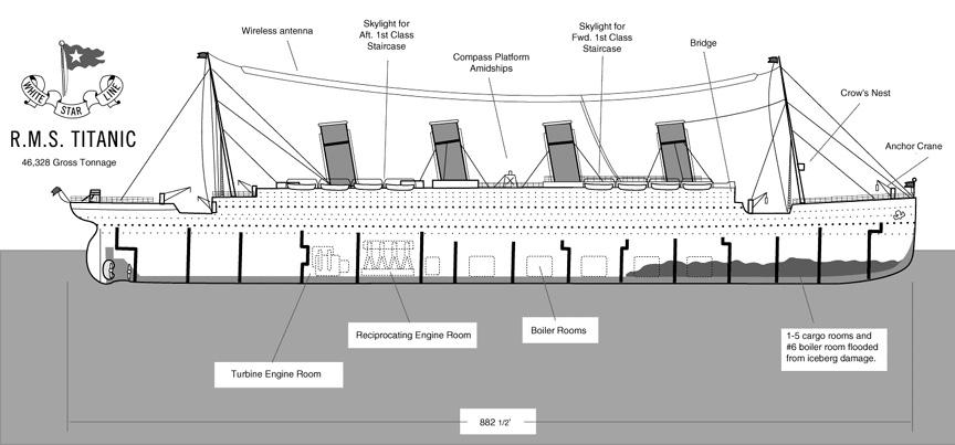 Titanic Sinking Diagram Diagram The Titanic Parts Diagram