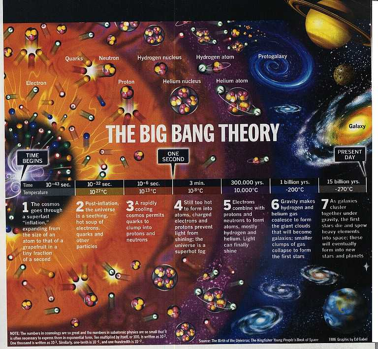 bang theory nucleosynthesis A discussion of stellar nucleosynthesis (big bang), and stellar nucleosynthesis has been invoked to explain the power of nucleosynthesis theory in astronomy.