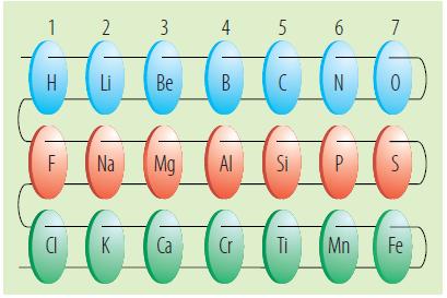 newlands orden los elementos en grupos y perodos pero este ordenamiento present un problema mientras algunos grupos tenan elementos con propiedades - Tabla Periodica Newlands