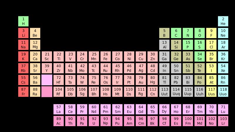 La tabla periodica on emaze la tabla peridica se divide en urtaz Gallery