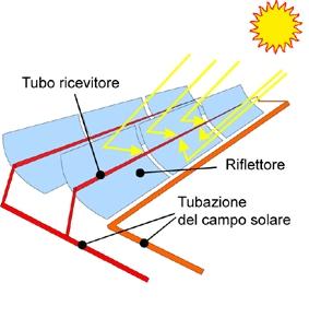 Fonti alternative tecnica on emaze - Centrale solare a specchi piani ...