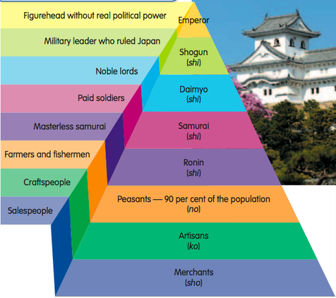 japanese and european feudal systems essay Essentially, the people of western europe needed some form of a political  system to defend themselves thus, feudalism developed the system literally.