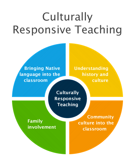 culturally relevant curricula in schools To be effective in multicultural classrooms, teachers must relate teaching content to the cultural backgrounds of their students according to the research, teaching that ignores student norms of behavior and communication provokes student resistance, while teaching that is responsive prompts student involvement (olneck 1995.