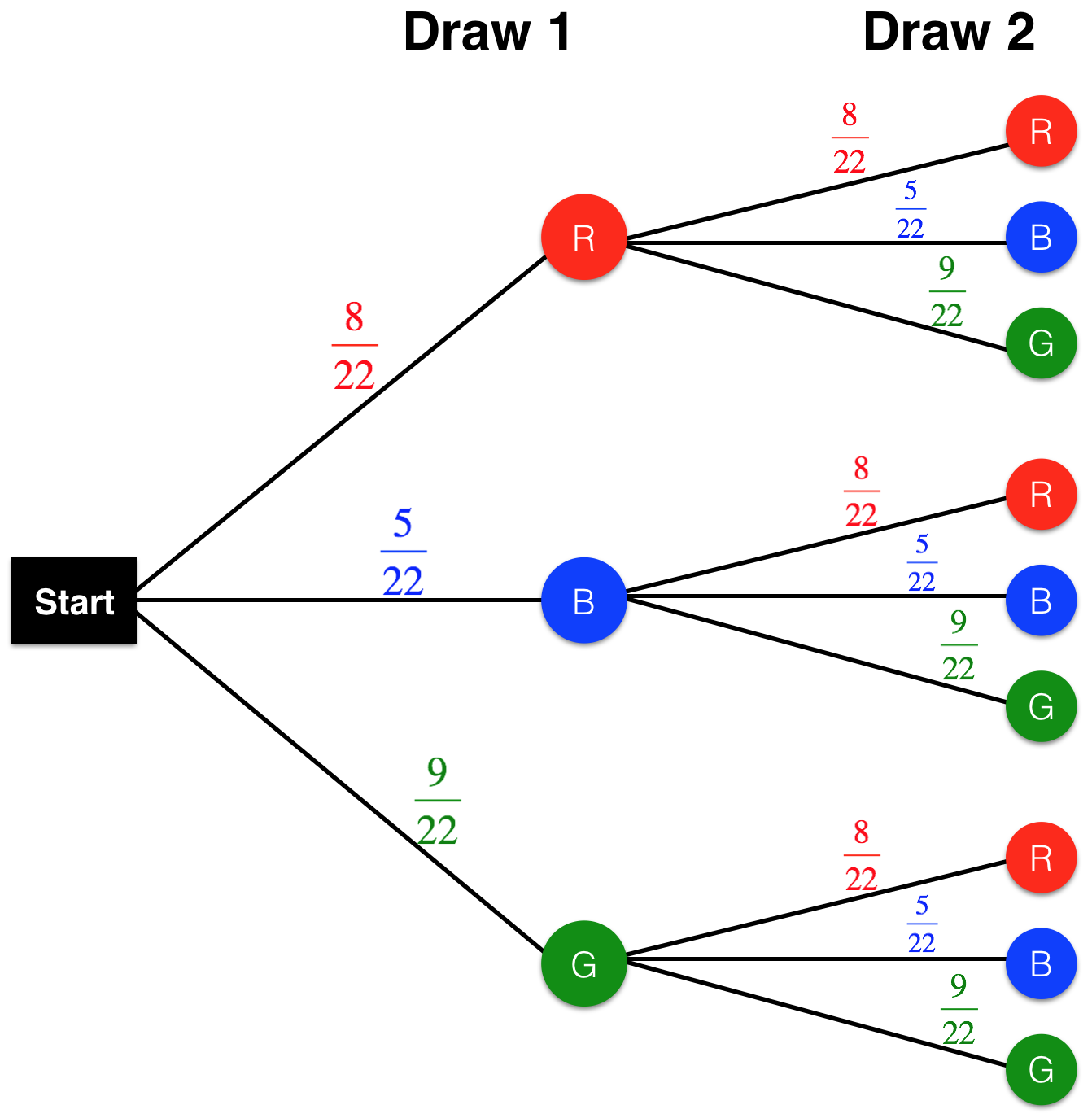 Tree Diagram Amp Probability On Emaze