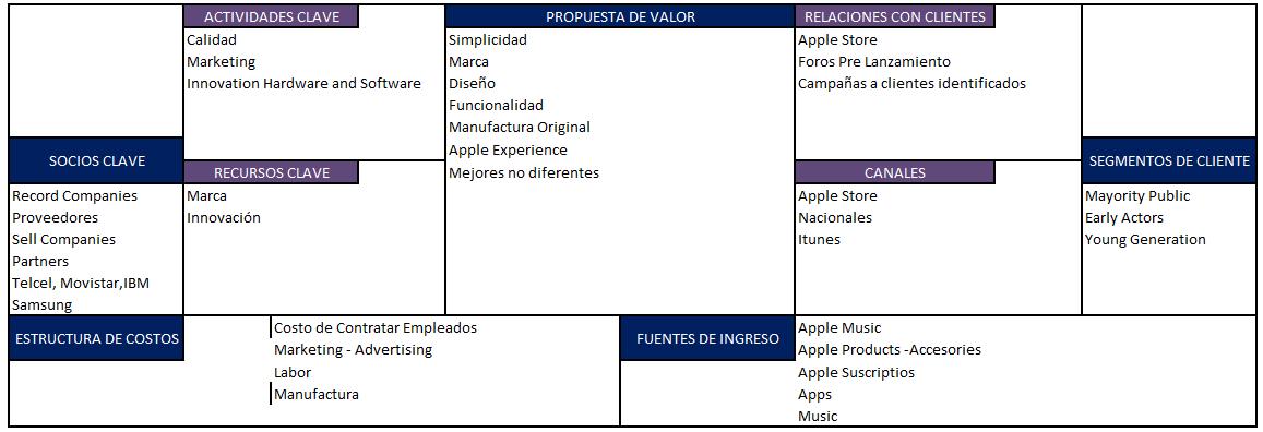 Modelo Canvas Apple