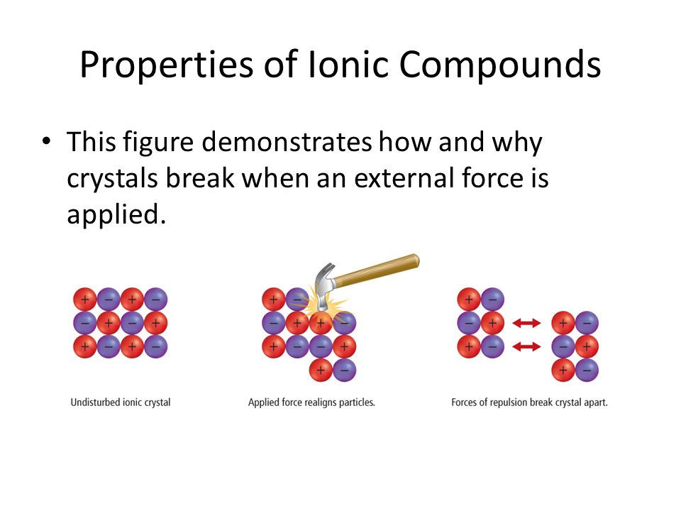What are the properties of ionic compounds?