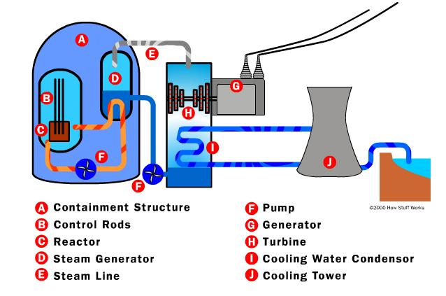 nuclear power plant diagram labeled wiring diagramnuclear power plant diagram labeled 18 14 petraoberheit de \\u2022nuclear power plant diagram labeled