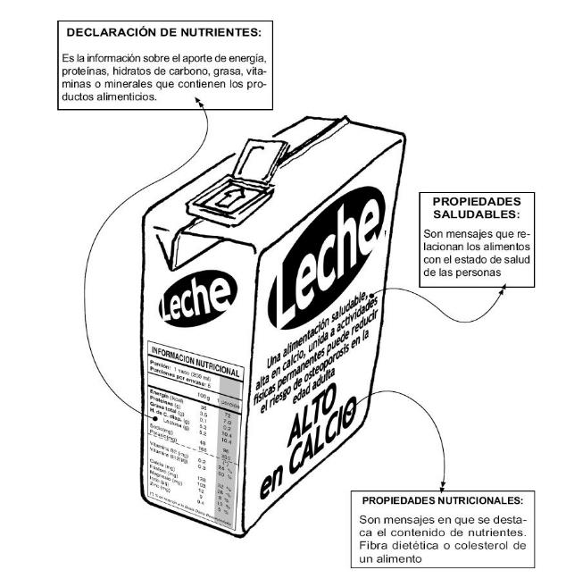 Clase 9 etiquetado de los on emaze - Contenido nutricional de los alimentos ...
