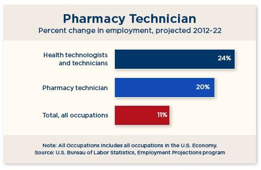 Pharmacist on emaze – Job Outlook Pharmacy