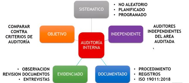 iso 19011 version 2018 pdf español descargar