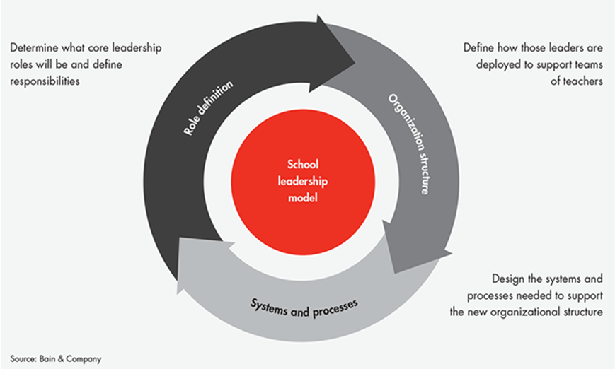 leadership models The three levels of leadership is a leadership model formulated in 2011 by james scouller designed as a practical tool for developing a person's leadership presence, knowhow and skill, it aims to summarize what leaders have to do, not only to bring leadership to their group or organization, but also to develop themselves technically and psychologically as leaders.