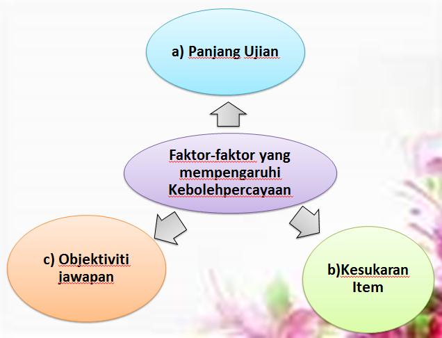 Presentation name 40 kebolehpercayaan alat ukur ccuart Images