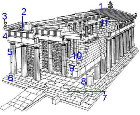 Grecia y roma ada 3 on emaze for 5 tecnicas de la arquitectura