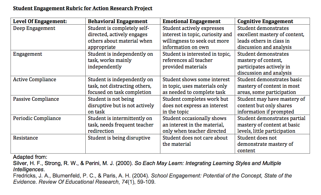 research proposal rubric Each member is required to (a) read your peer's individual research proposal carefully and individually (you can make notes on the reviewed copy) and (b) present the results of the evaluation to the reviewed peer based on the following rubric.
