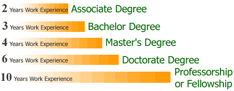 order of college degrees - thelongwayup.info