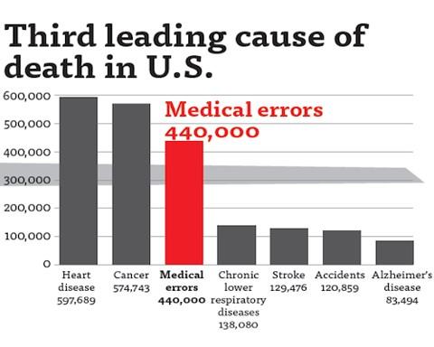 por medical errors third leading - 480×384