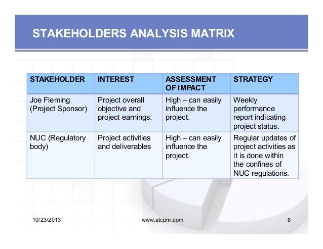 Stakeholdermanagement On Emaze