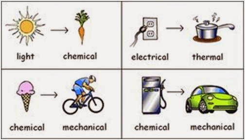 energy transformations examples | Example