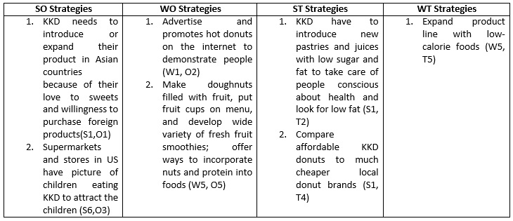 krispy kreme analysis Wikiwealth offers a comprehensive swot analysis of krispy kreme doughnuts (kkd) our free research report includes krispy kreme doughnuts's strengths, weaknesses, opportunities, and threats.