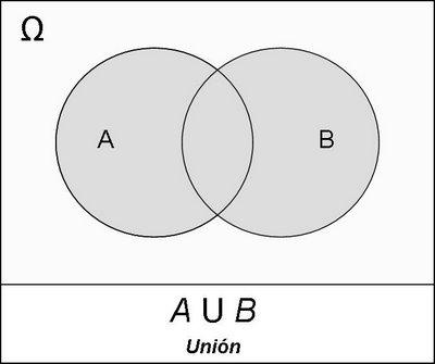 Diagrama de venn unin interseccin ccuart Choice Image
