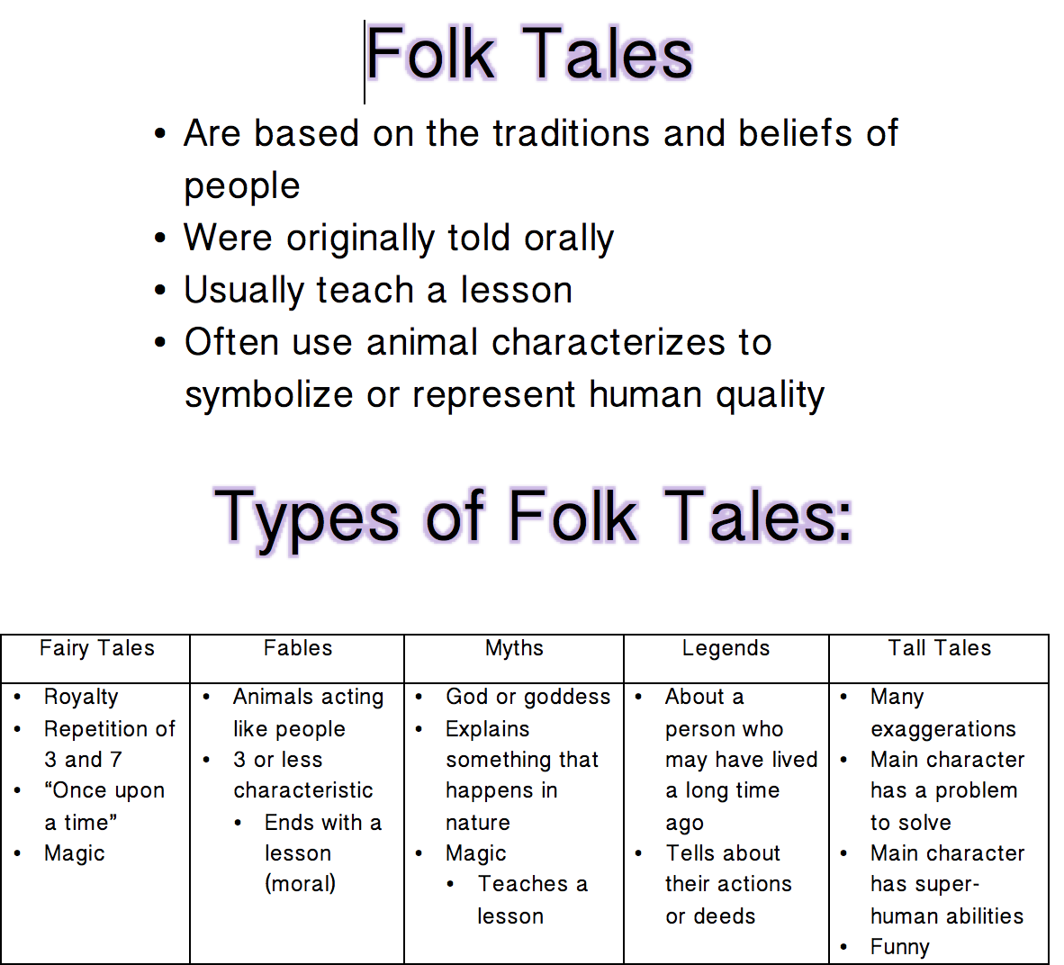 writing a fable Decide what can happen to your characters that would lead to the moral you have chosen now you are ready to write your fable remember to: ✓ use capital letters and full stops for you sentences ✓ use speech marks around spoken words ✓ end with a moral ✓ refer to the animals as 'fox' or 'dog', for example – don't.