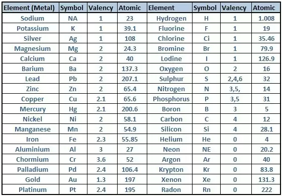 Presentation name elements in the same group of the periodic table have the same valency the valency of an element is related to how many electrons are in the outer shell urtaz Choice Image