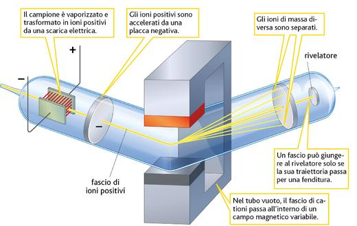 Rmn e spettrometro di massa on emaze - Cos e la portata di uno strumento di misura ...