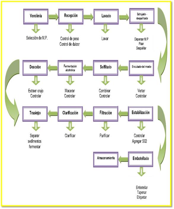 Vino de uva 20th on emaze diagrama de proceso operaionales ccuart Gallery