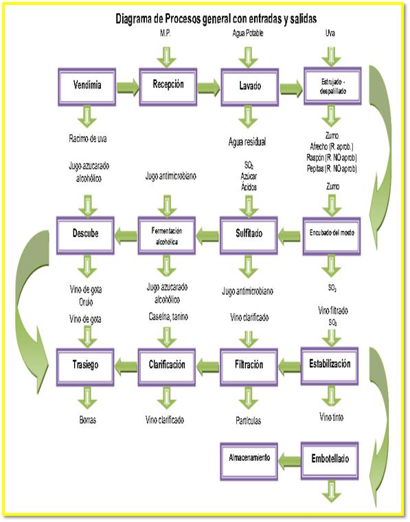 Vino de uva 20th on emaze diagrama de flujo vino de uva ccuart Gallery
