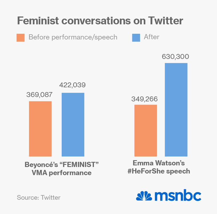 how social media is changing the feminist movement msnbc - 760×751