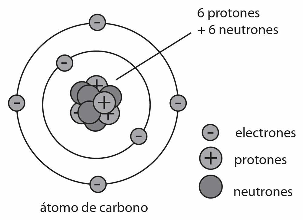 104df442316819d8c0d700d82fcb3df7 - Qué son los átomo | Definición y  Concepto