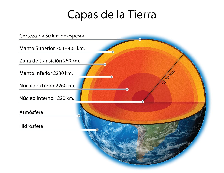 Estructura Interna De La Tierra Y C