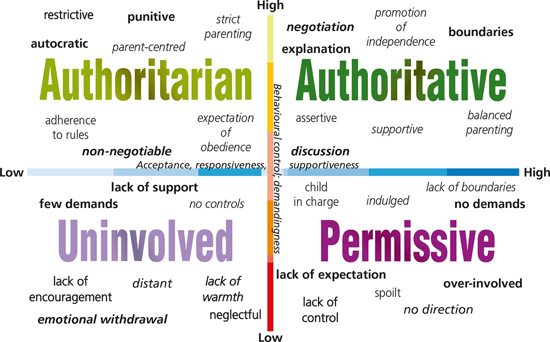authoritarian vs authoritative parenting Your parenting methods may fit into one of a few different styles, with your specific style having a significant impact on your children established in the 1960s by psychologist diana baumrind, parenting styles include authoritarian, authoritative, permissive and uninvolved authoritative parenting establishes firm and loving limits for children.
