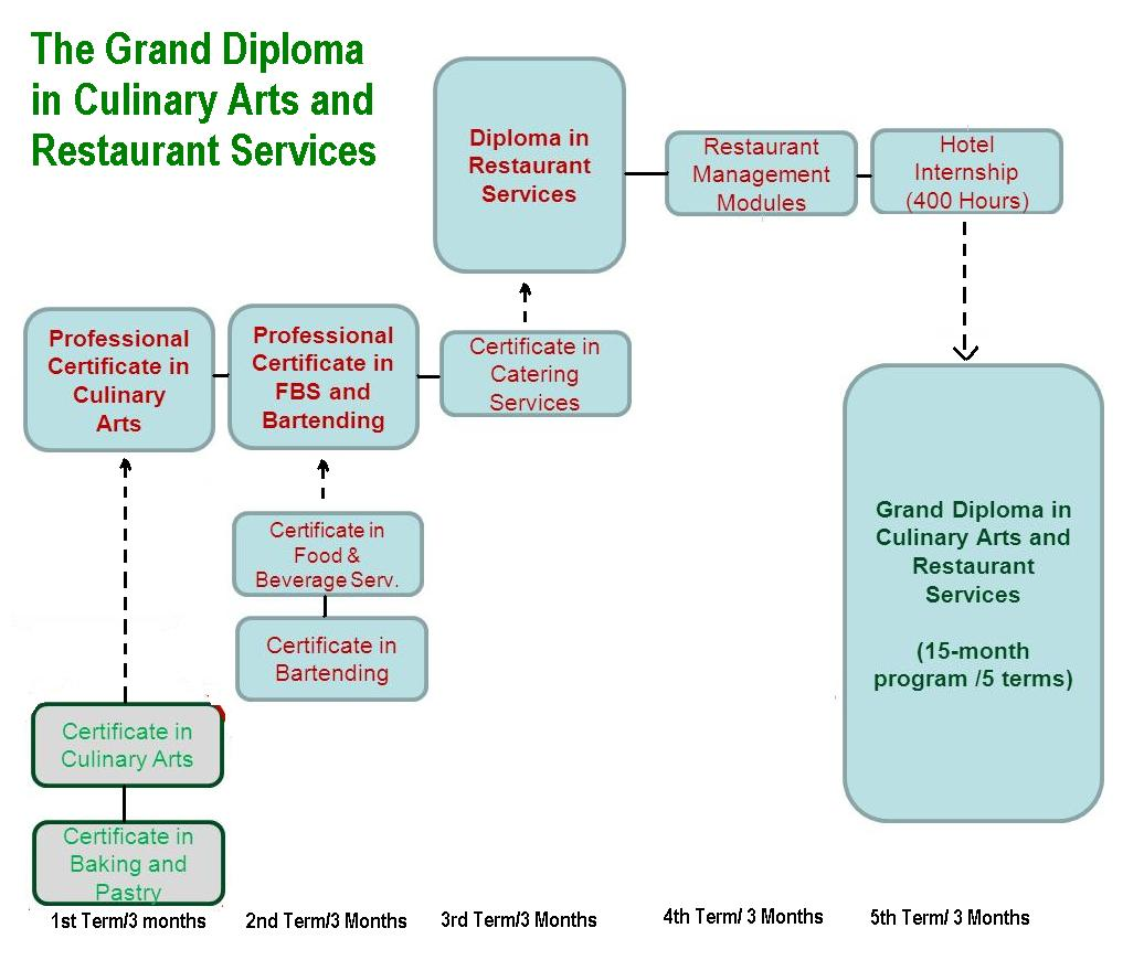 Presentation name on emaze the grand professional diploma in culinary arts and restaurant services is uniquely designed to provide students with relevant culinary arts and restaurant 1betcityfo Images