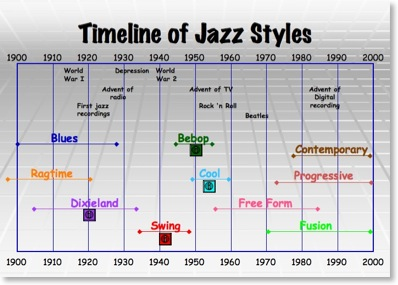 Jazz blues history