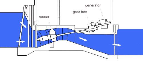 simple tidal energy diagram