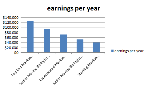 marine biologist salary range marine biologist earnings