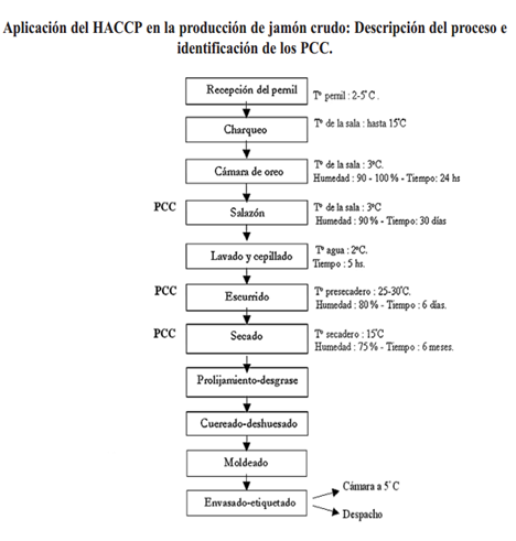 Diagrama De Flujo Haccp Gallery How To Guide And Refrence