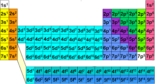 Electron configuration on emaze the periodic table is organized into groups according to its valence electron the periodic table is divided into orbitals that show the sublevels and urtaz Choice Image