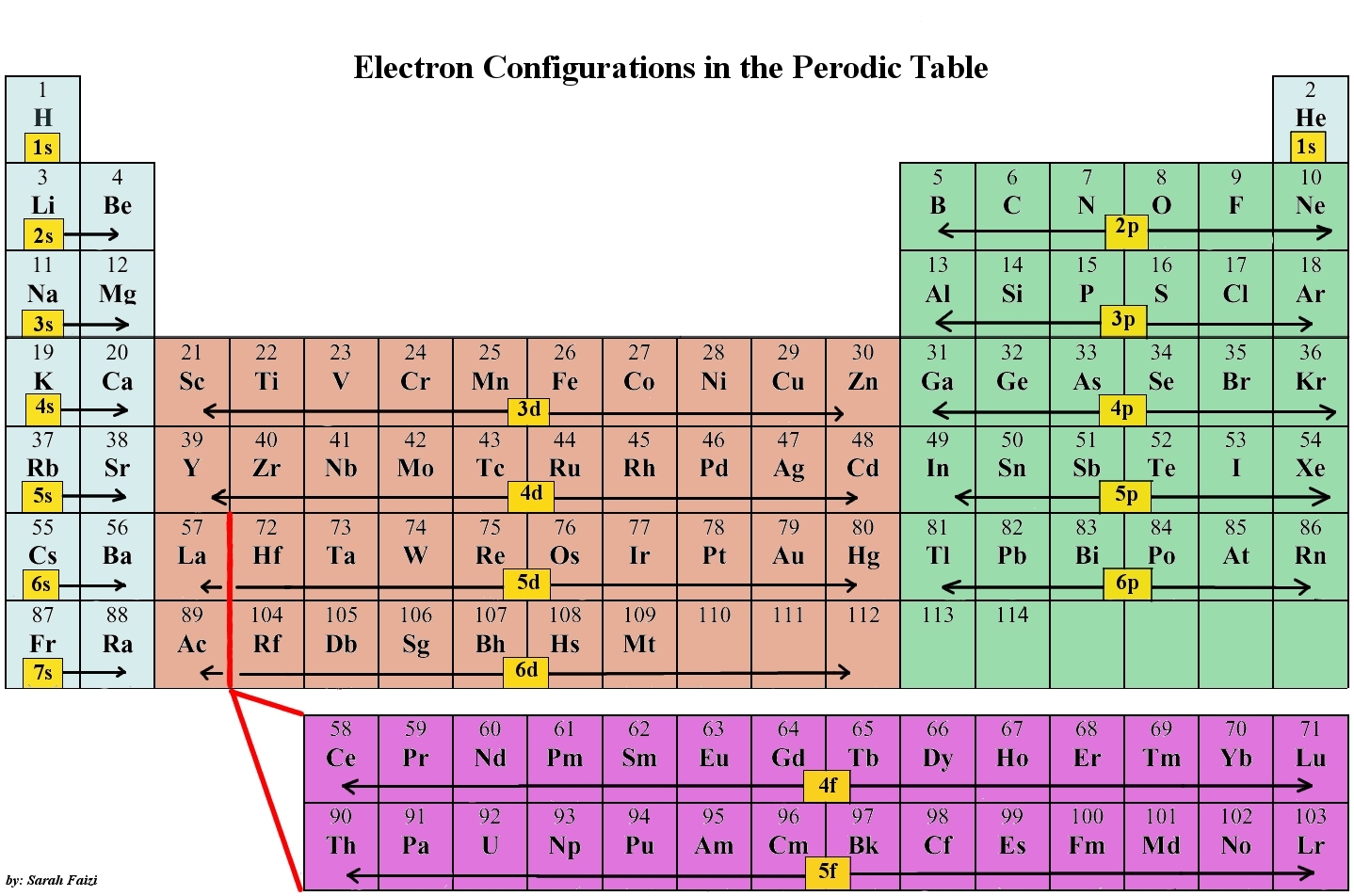 Periodic table orbitals images periodic table images electron configuration on emaze the periodic table orbital diagram gamestrikefo images gamestrikefo Choice Image