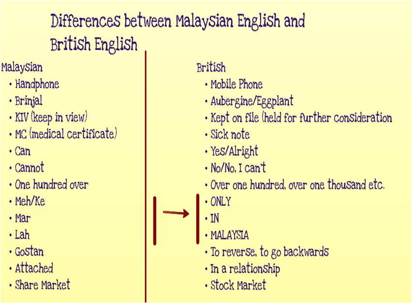 how standard english differs from from malaysian english