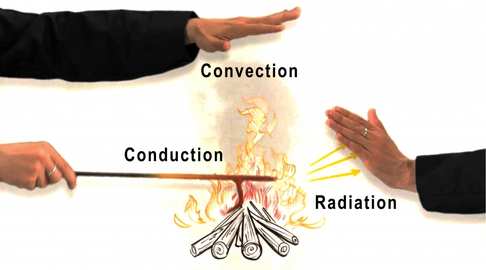 combined convection and radiation experiments