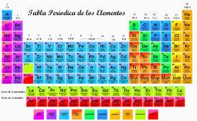Linea del tiempo de la tabla periodica on emaze la tabla periodica de los elementos urtaz Images