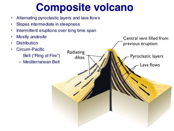 How can one build a composite volcano?