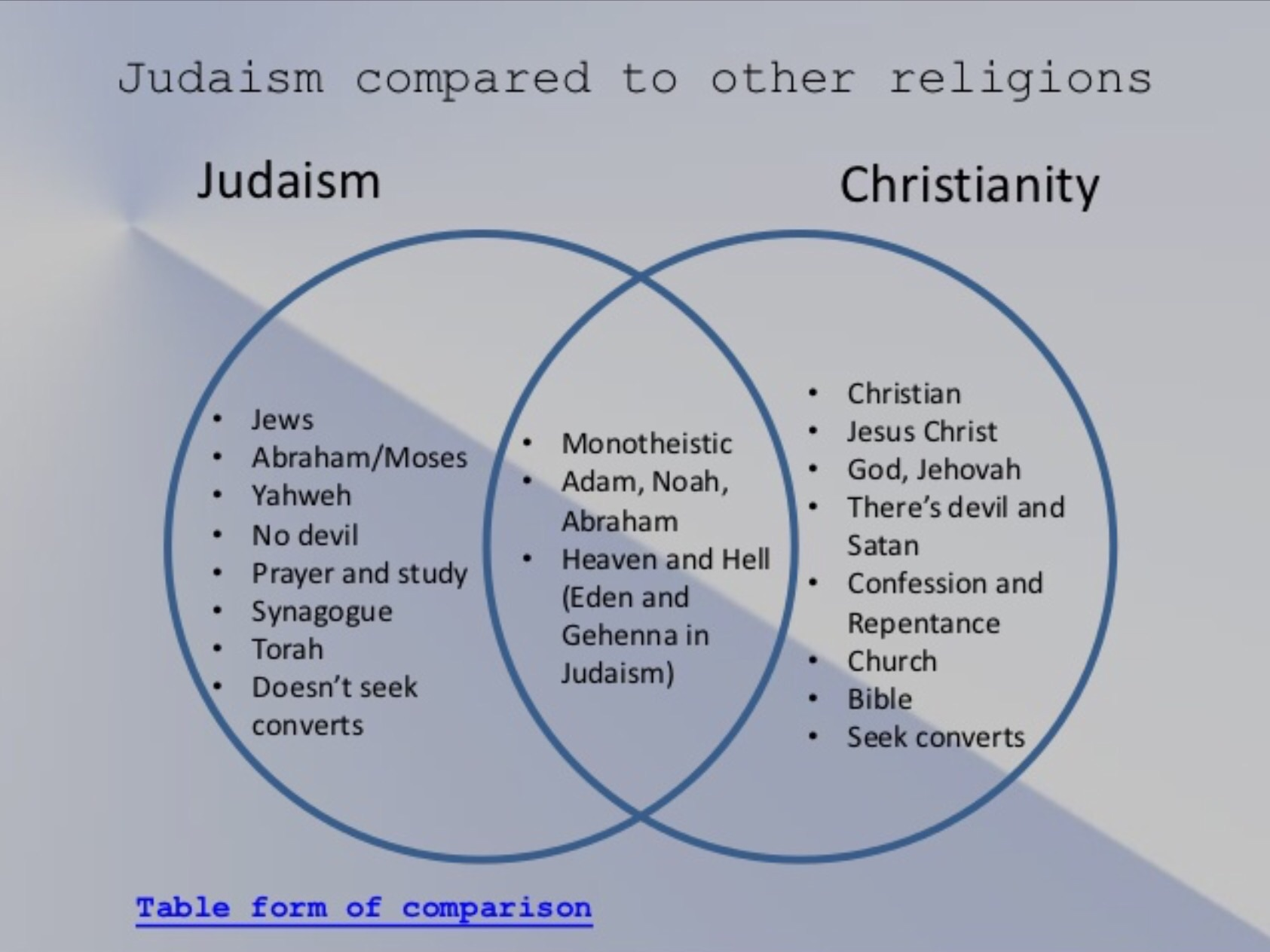 the history of the christianity religion and the topic of judaism Find out more about the history of judaism,  combines the beliefs of judaism and christianity  muslims both have religious claims on jerusalem topic.